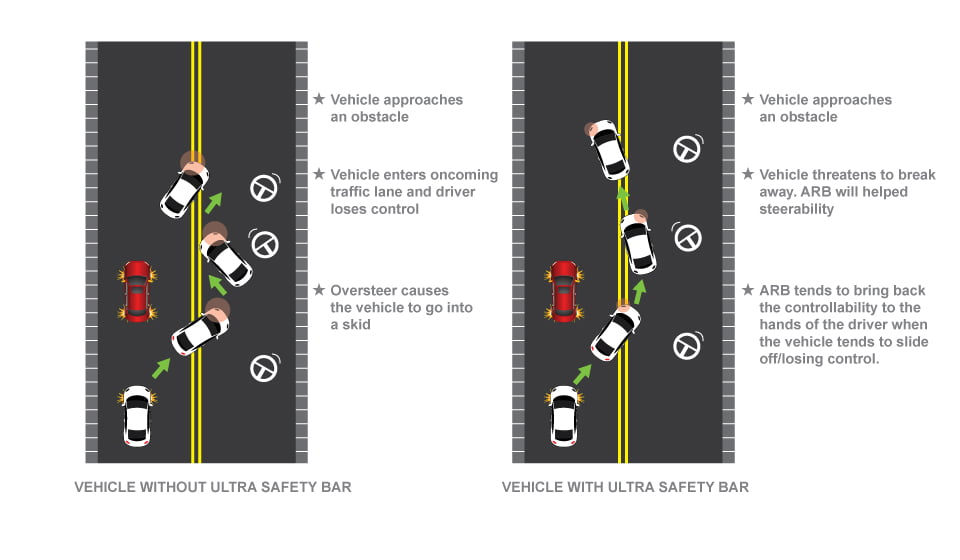 improving vehicle safety with UR